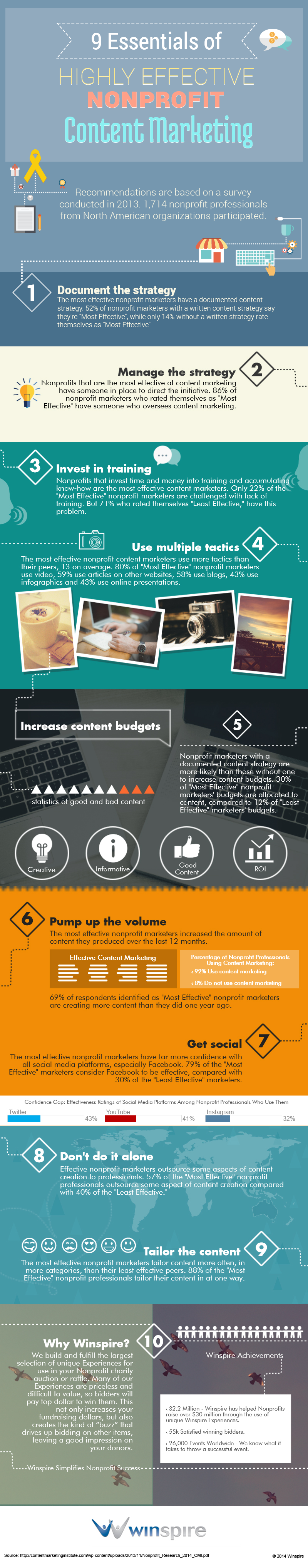 The Essentials of Nonprofit Content Marketing Infographic