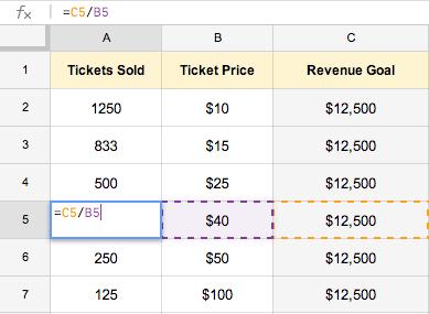 fundraising raffle ideas raffle revenue chart