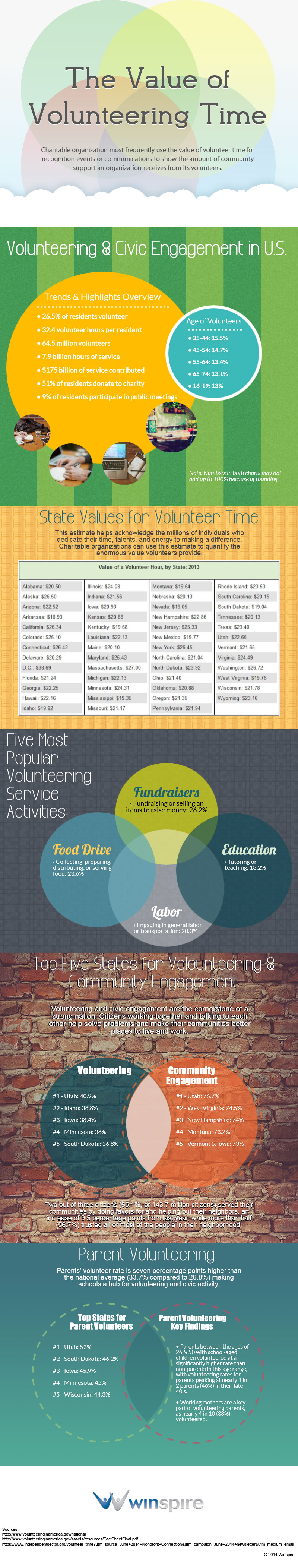 Winspire The Value of Volunteering Time Infographic