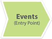 Donor Continuum (Events Entry Point)