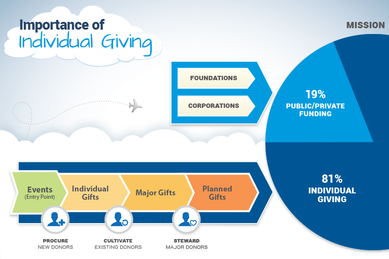 Importance of Individual Giving!