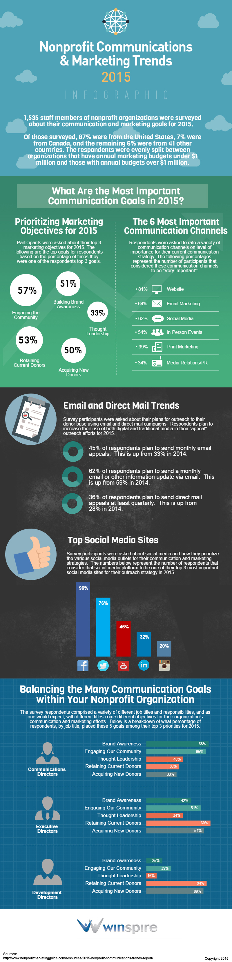 Winspire-Nonprofit-Communications-Trends-Infographic