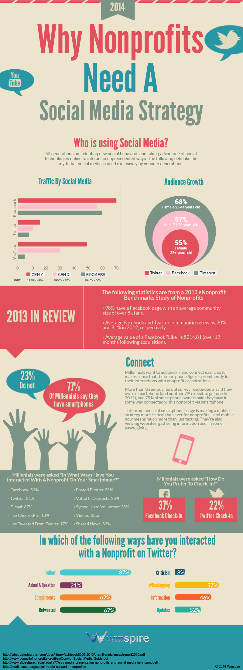 Why Nonprofits Need A Social Media Strategy [INFOGRAPHIC]