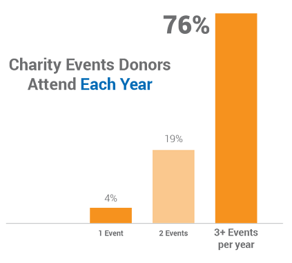 76% of donors attend at least 3 charity events each year