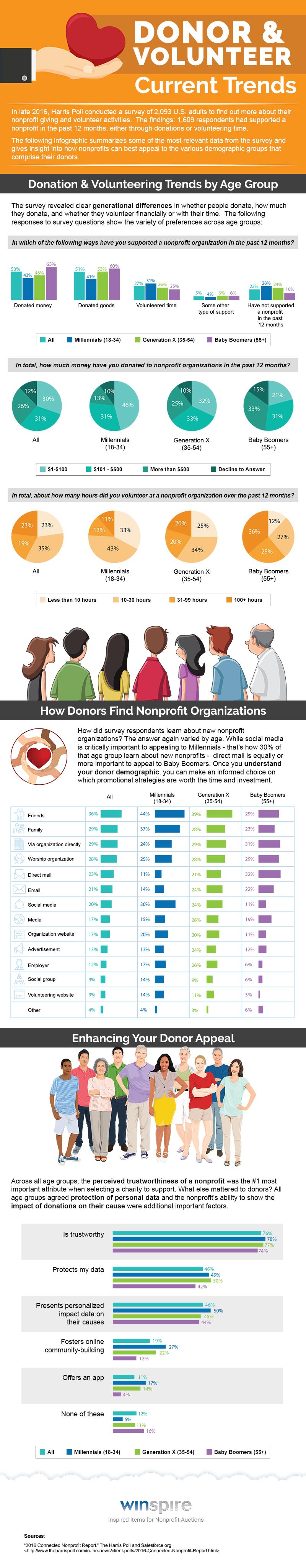 Donor-Volunteer-Trends-2017.png