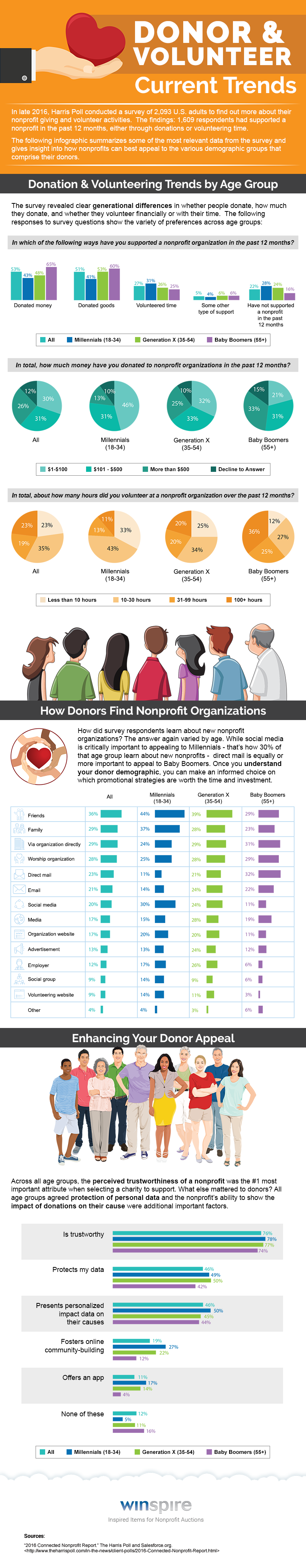 Donor-Volunteer-Trends-2017.png