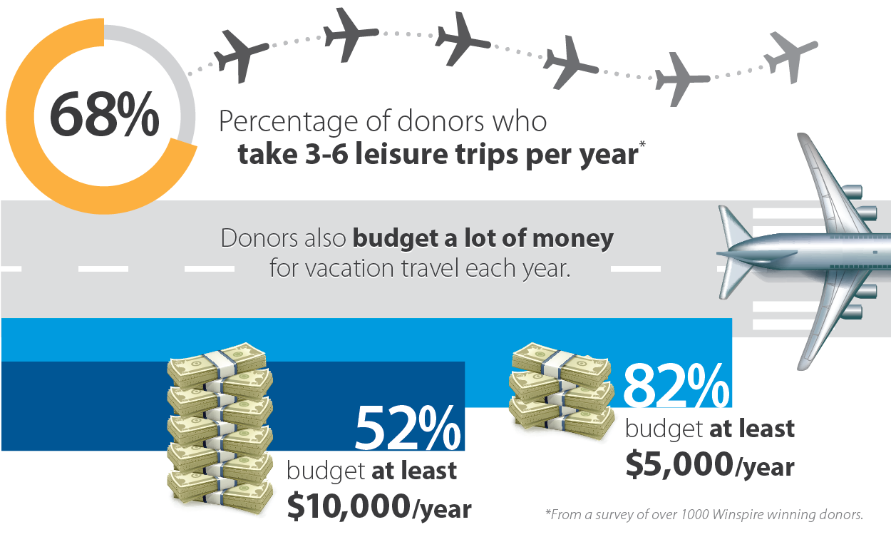 Donor_Travel_Budget_Statistics2-01.png
