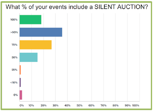 Events That Have Silent Auctions