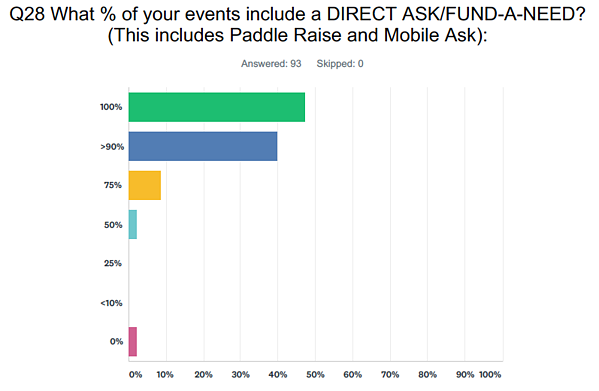 Events that include Direct Ask or Fund-a-Need
