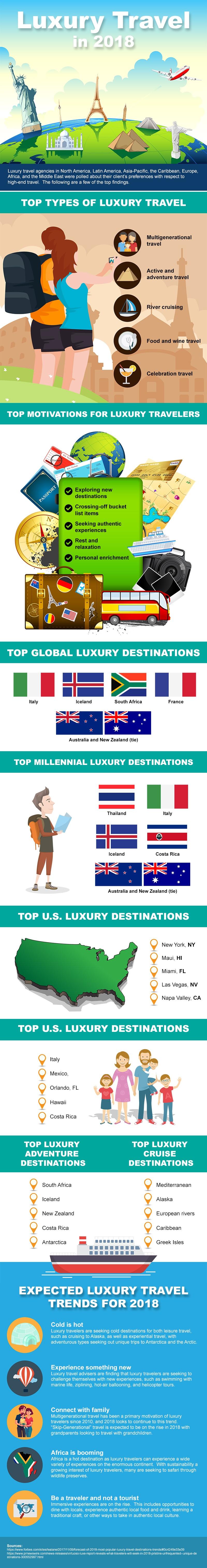Luxury Travel Trends Infographic v2.jpeg