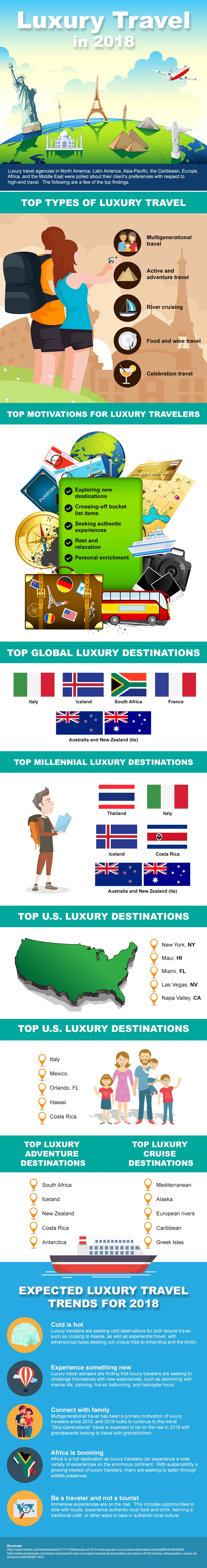 Luxury Travel Trends Infographic v2.jpeg