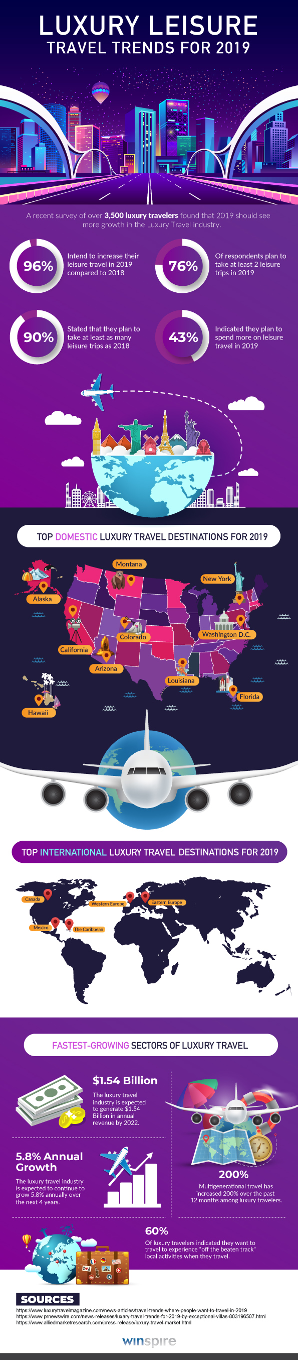 Luxury Leisure Travel Trends for 2019 Infographic