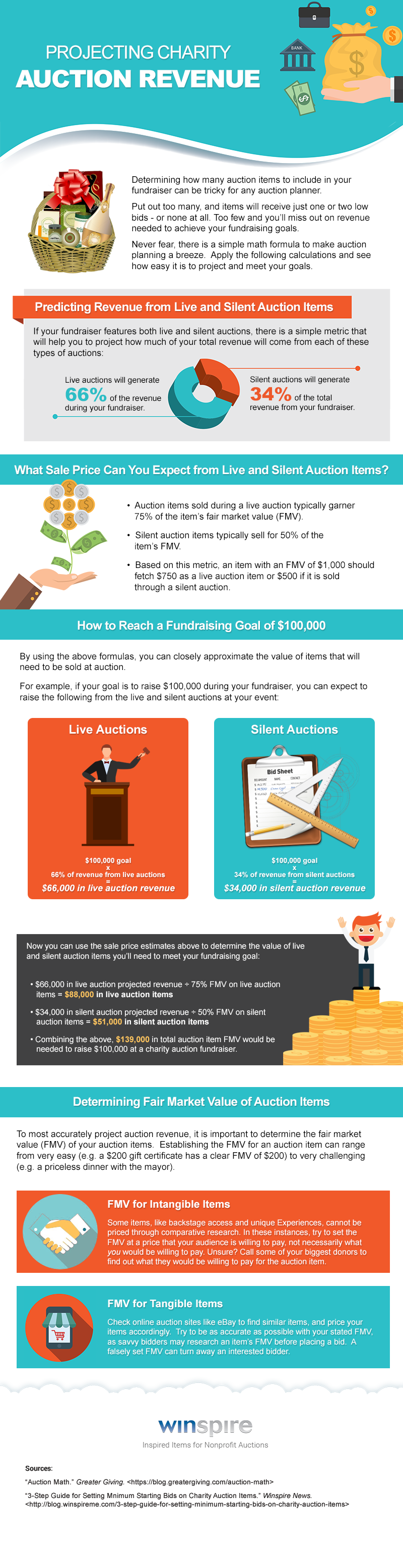 This Easy Formula Takes The Guesswork Out Of Auction Procurement Infographic