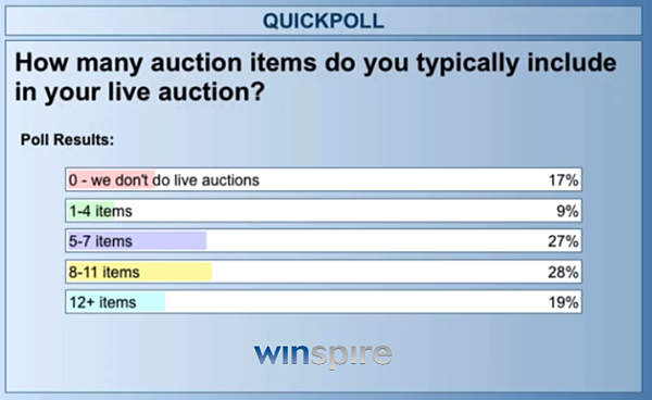 Winspire poll # live auction items results