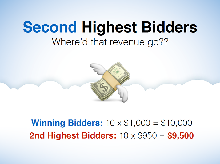 Maximizing revenue from second highest bids in charity auctions