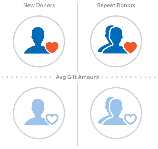 Segmenting nonprofit donor base for better ROI on marketing efforts