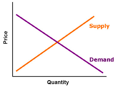 Supply-and-Demand.png