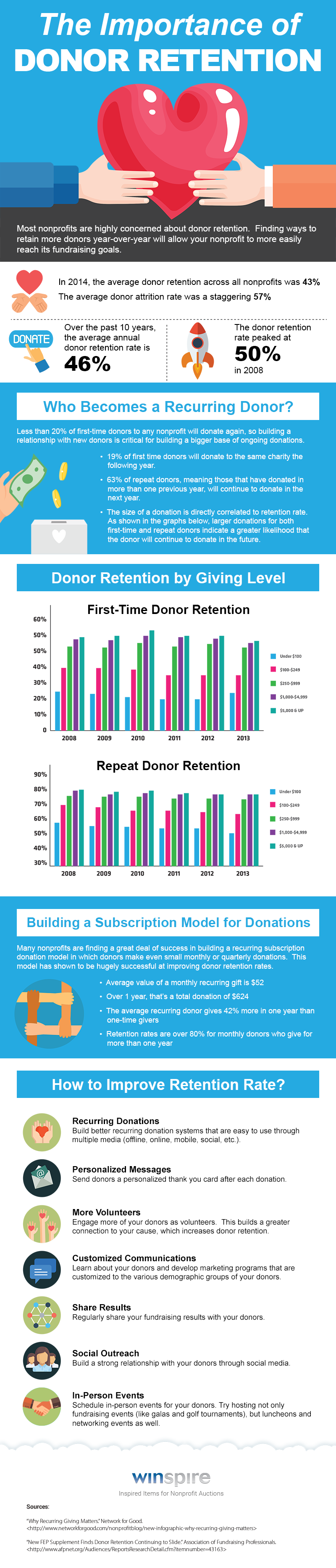 The_Importance_of_Donor_Retention-Infographic.png