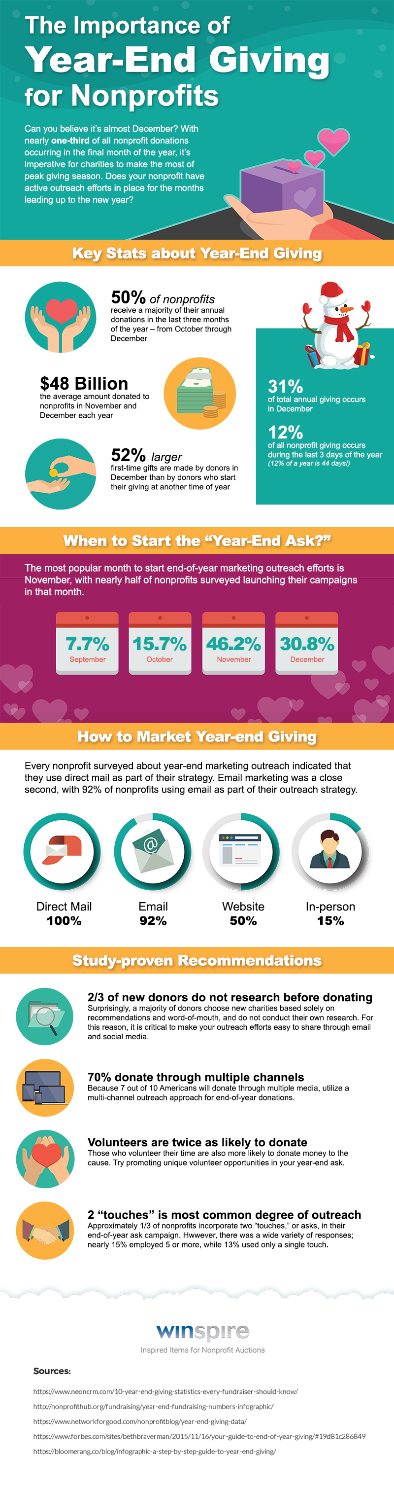 The Importance of Year End Giving Infographic by Winspire