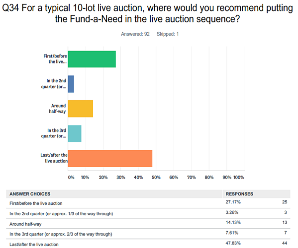 Where to put fund-a-need in 10-lot live auction