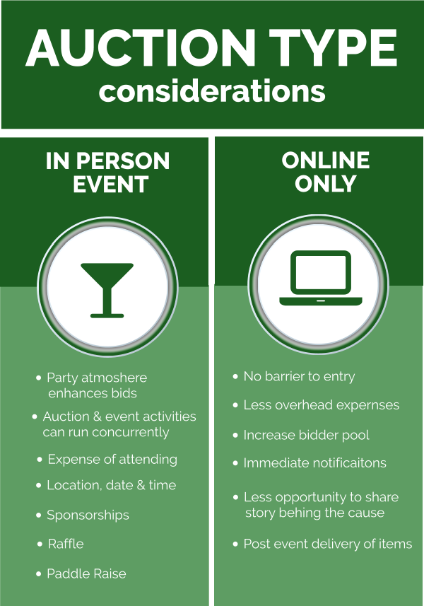 Different Auction Types Infographic