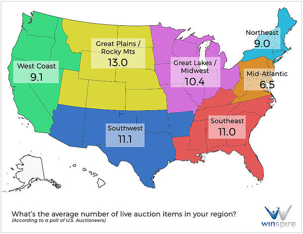 average-number-live-auction-items-by-territory-winspire