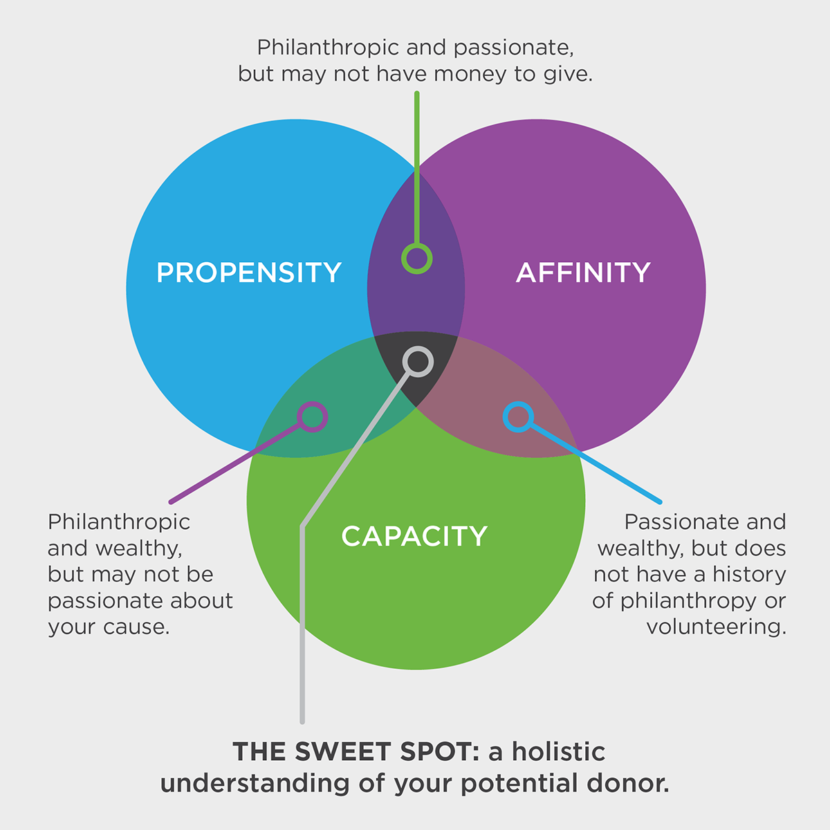 3 Sets Venn Diagram for a holistic understanding of potential donor