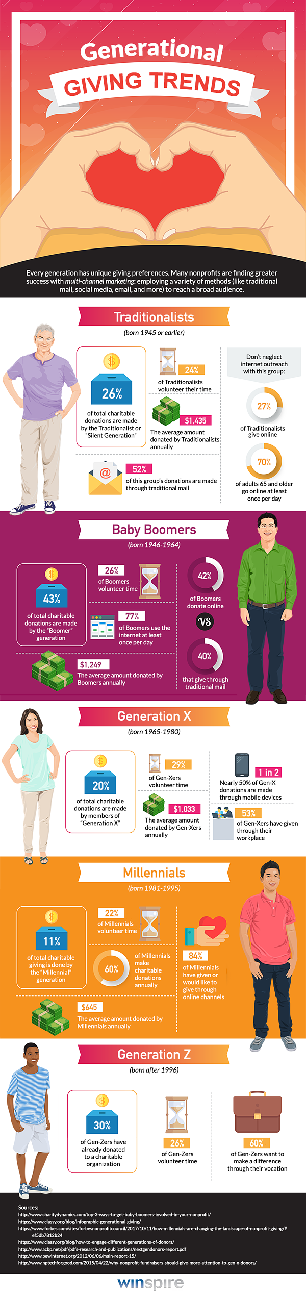 How Different Generations Are Supporting Charity in 2019: Infographic