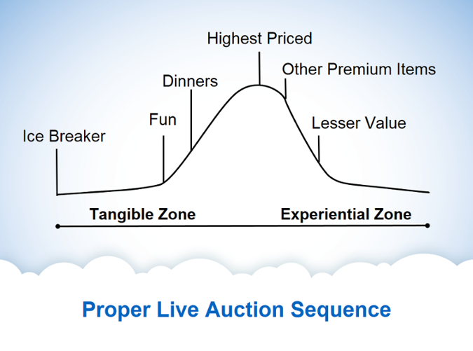 Proper_Live_auction_sequence_bell_curve