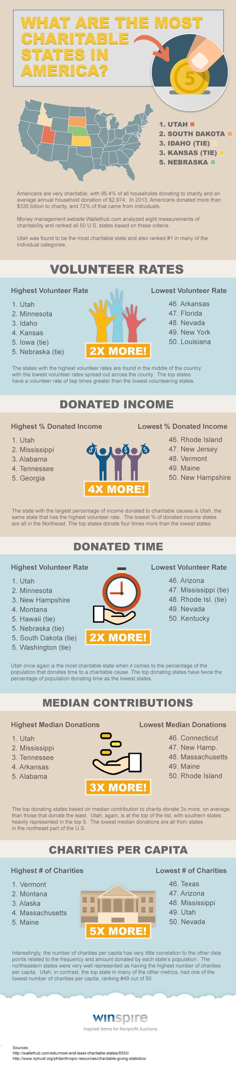 winspire-most-charitable-states-INFOGRAPHIC.jpg