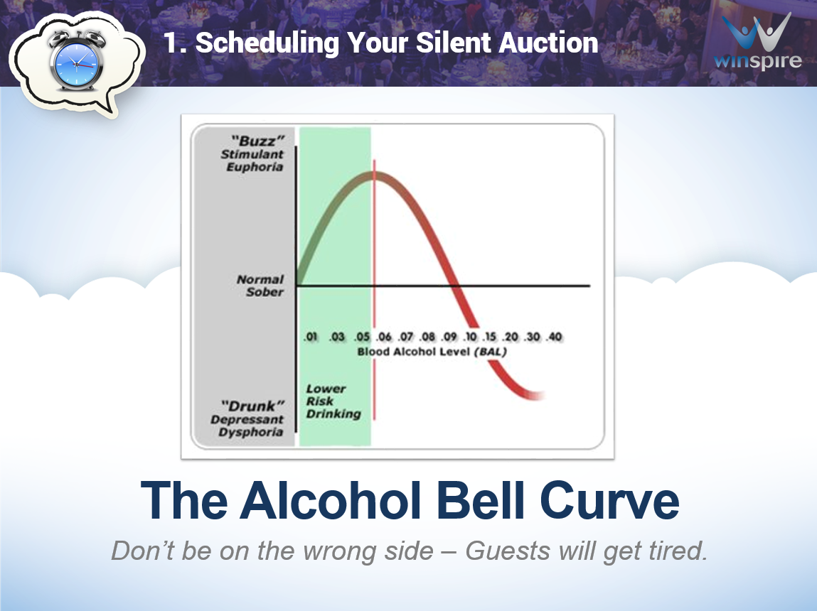 Alcohol Bell Curve:  Scheduling Your Silent Auction