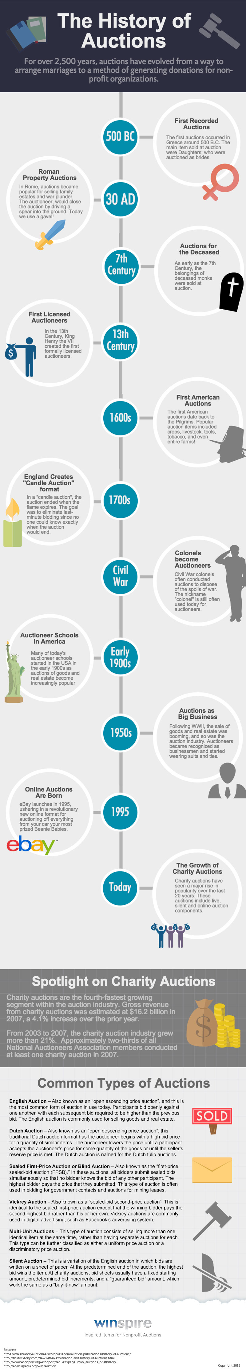 winspire-history-of-auctions-infographic-2